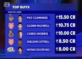 IPL Auction 2020 - Top Buys - Expensive