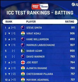 ICC test Ranking-Batting
