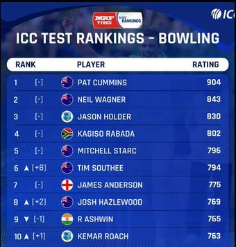 ICC test ranking-Bowlers