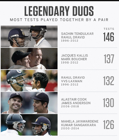 Most Test Played Together By a Pair
