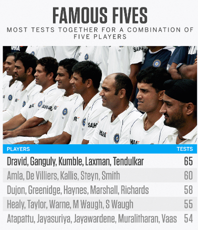 Tests played by a mix of five players
