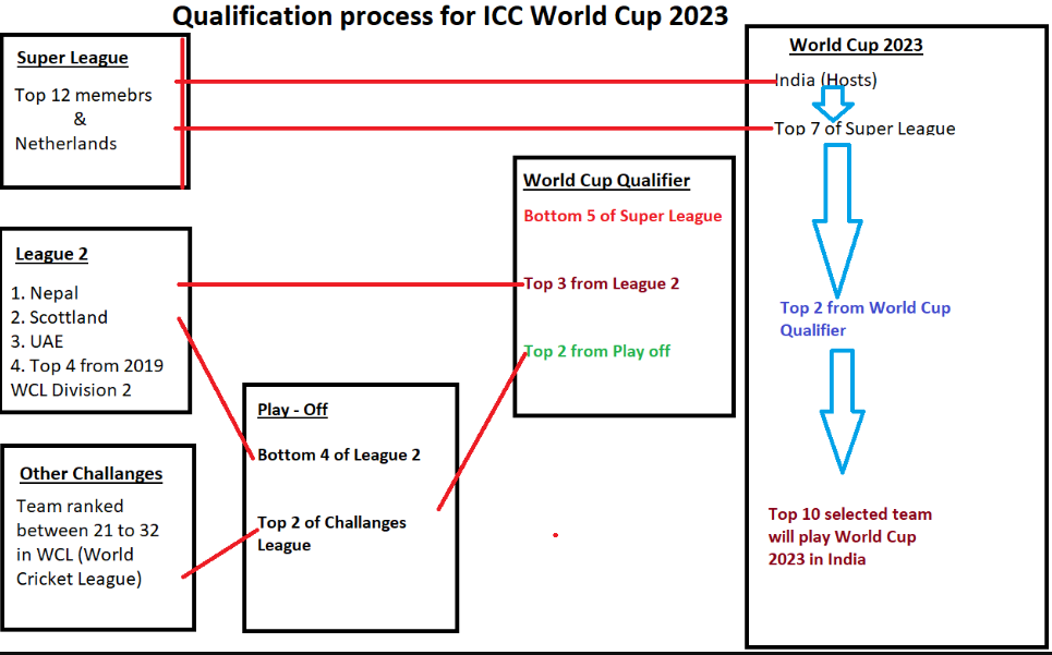 Qualification process for 2023 World Cup
